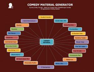 Comedy Material Generator - How to Write a Joke