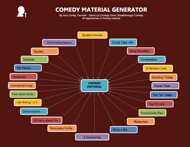 Comedy Material Generator - How to Write a Joke