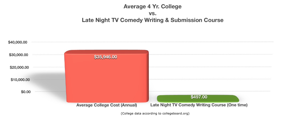 Cost of College Education vs. Cost of Education for Late Night TV Comedy Writing